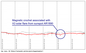 Magnetogram showing the crochet from the X3 solar flare from the AR1890 sunspot (Nov 5, 2013)